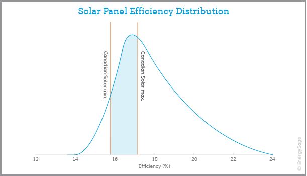 hiệu suất pin mặt trời Canadian